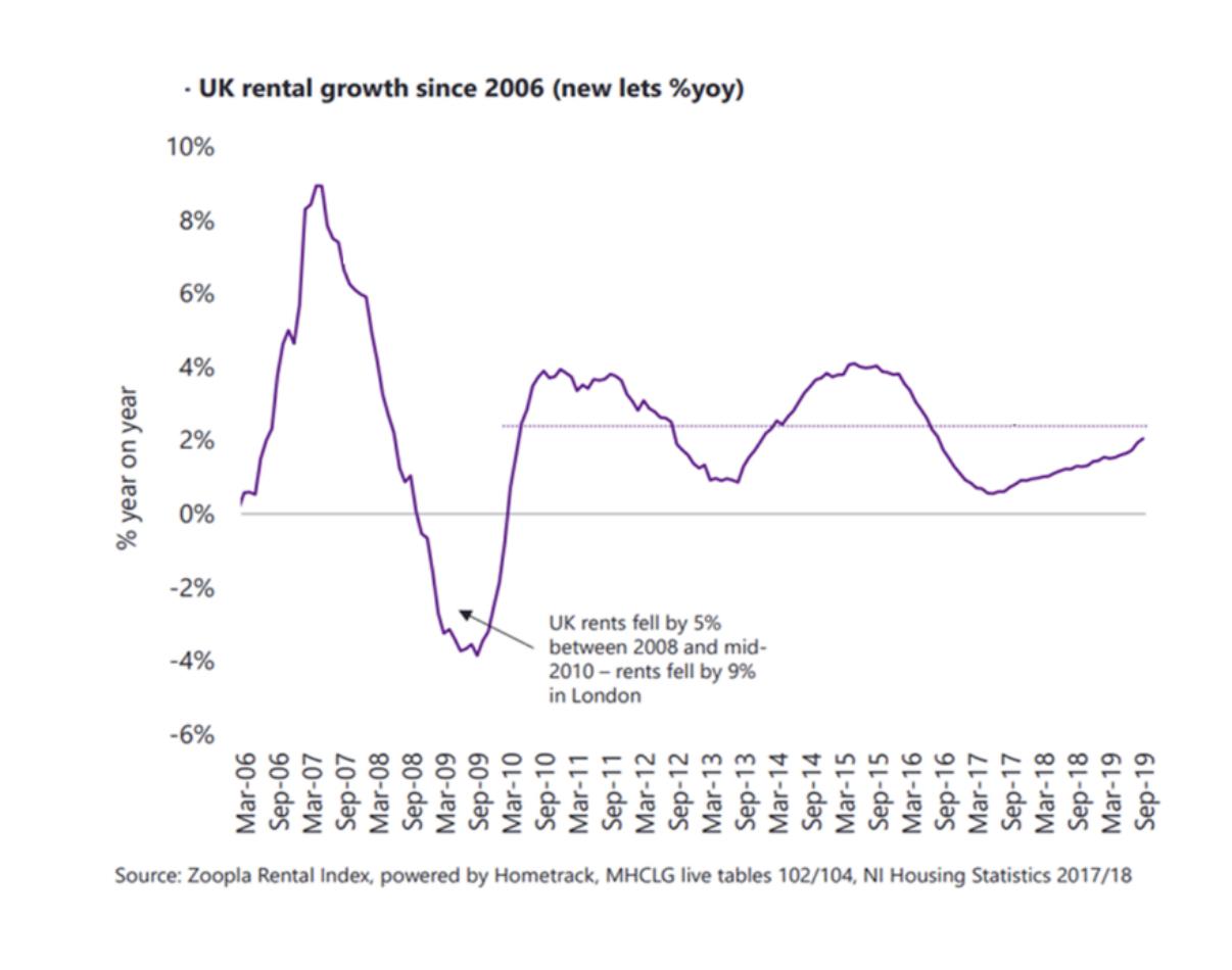 UK rental growth since 2006